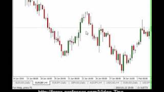 Forex Trading Tips - Momentum Trading In Forex
