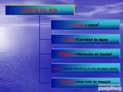 Vídeos Educativos.,Vídeos:La hidrosfera