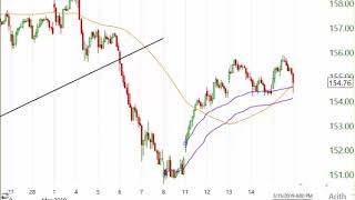 Stock Market Analysis for Week Ending March 15 2019