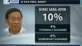 Survey: Halos 8 sa 10 Pilipino ang pabor na humarap sa pagdinig sa Senado si VP Binay