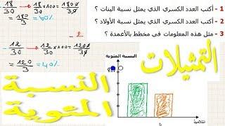 الرياضيات السادسة إبتدائي - النسبة المئوية التمثيلات تمرين 6
