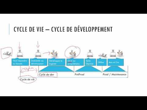 Génie Logiciel - Conduite de Projet (OverView)