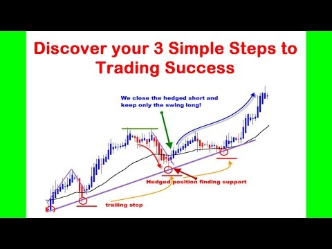 Discover the simple 3 steps to trading success in 2015