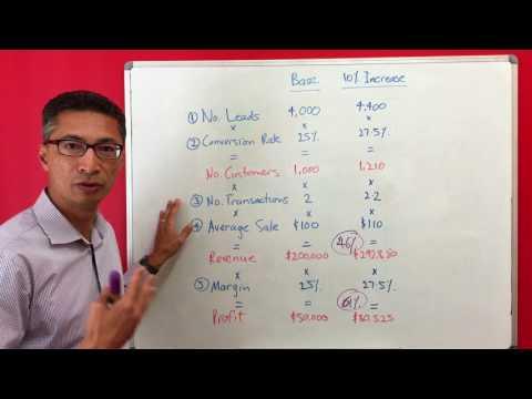 The Profit Growth Formula