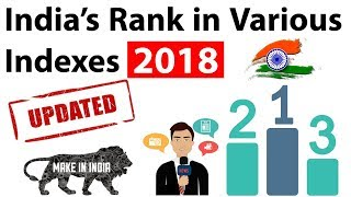 India's rank in various indexes 2018 (Updated & Latest) - Current affairs 2018 for SBI PO, SSC CGL