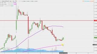 Singlepoint, Inc - SING Stock Chart Technical Analysis for 08-17-17 Subscribe to My MAIN Channel Here:...