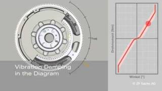 ZF - SACHS  volante motor doble masa para turismos