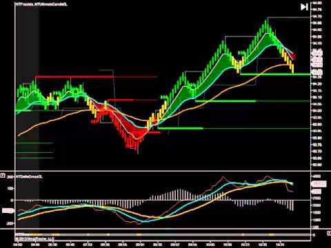 Newbie-Trader.com – Day Trading Coach