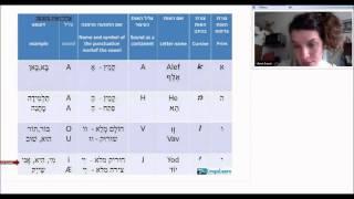 לינגולרן - ללמוד עברית דרך האינטרנט עם מורים מנוסים דוברי שפת אם! לפרטים נוספים - http://www.lingolearn.co.il/%D7%9C%D7%9E%D7%93%D7%...