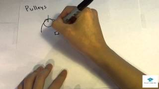 MCAT Physics Lecture: Inclined Planes And Pulleys