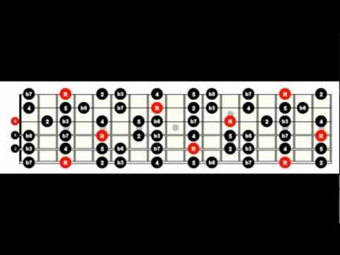 Guitar Scales For Metal