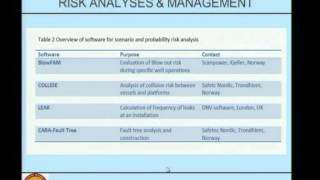 Mod-04 Lec-04 Software Used In HSE -- An Over View