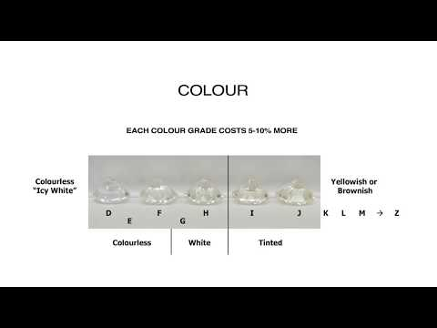 0 How To Select A Beautiful Diamond   Part 2 Diamond Colour