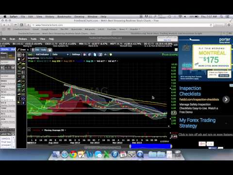 Most reliable technical indicators forex