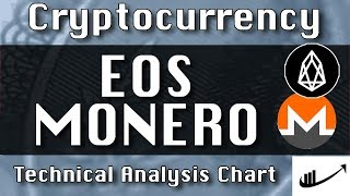 Jan-17 EOS : MONERO (XMR) Update CryptoCurrency Technical Analysis Chart