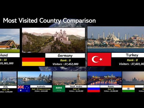 Most Visited Country Comparison 217 NationsTerritories tourism ranking