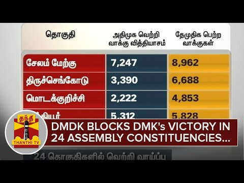 DMDK-blocks-DMKs-Victory-in-24-Assembly-Constituencies--Thanthi-TV