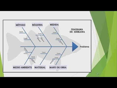 Video Diagrama de Ishikawa (Formato Excel Descargable) download in MP3, 3GP, MP4, WEBM, AVI, FLV January 2017