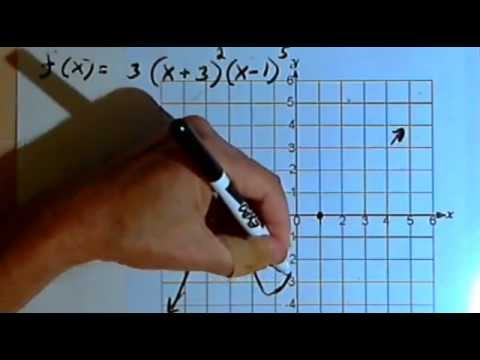 Graphing Polynomial Functions with Multiplicities 143-3.5.2.b