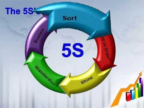 Tài liệu đào tạo 5S bằng video