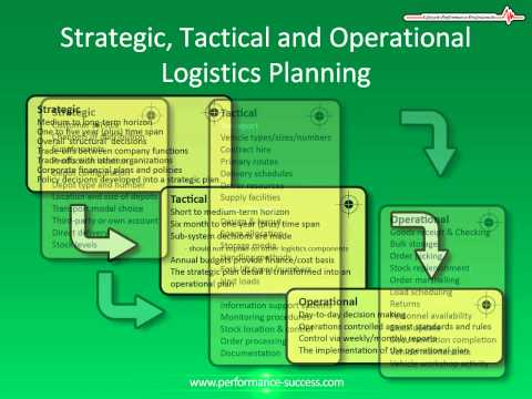 Strategic, Tactical and Operational Planning