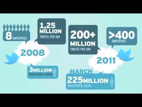 21st Century Social Media Trends