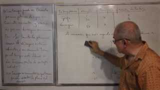 Algebra Intermedia - Lección 52 - B (problemas Verbales De Trabajo)