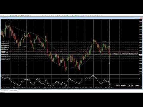 Форекс торговля: Aнализ рынка - 8 января 2018 г. - Торговые возможности нa D1, H4 и H1