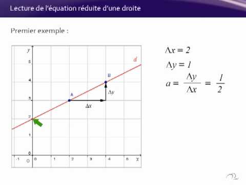 comment trouver l equation d une droite