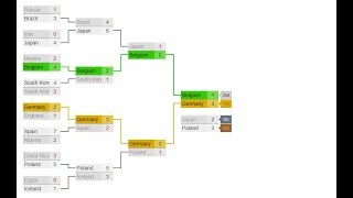 Elimination Tournaments with jQuery Bracket
