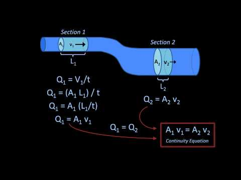 fluid mechanics - A simplified derivation and explanation of the continuity equation, along with 2 examples.