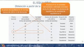 Umh1184 2012-13 Lec002 El Equilibrio