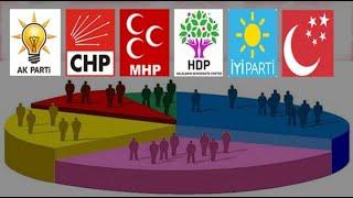 (YENİ ANKET) Eyüpsultan AlibeyKöy Halkı Yarın Bir Erken Genel Seçim Olursa Hangi Partiye Oy Verecek?