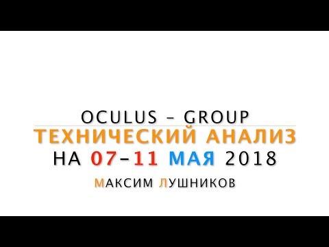Технический анализ рынка Форекс на неделю: 07 - 11 Мая 2018 от Максима Лушникова видео