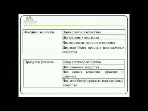 Современные образовательные технологии: кейс-метод на уроках химии