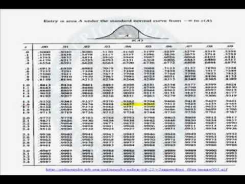 how to obtain z critical value  P Value Table Z Score