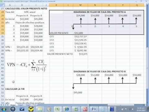 Calculo de la TIR proyectos A y B