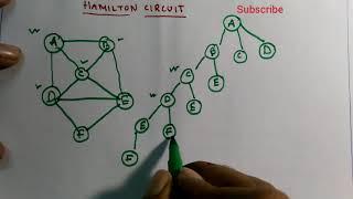 Hamiltonian Cycle||Backtracking||Design & Analysis Of Algorithm