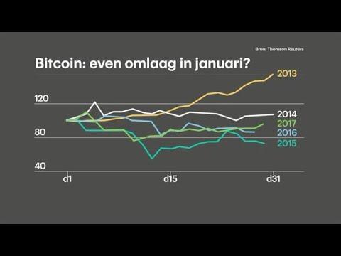 Waar komt die dip in de bitcoinkoers vandaan? - RTL Z NIEUWS