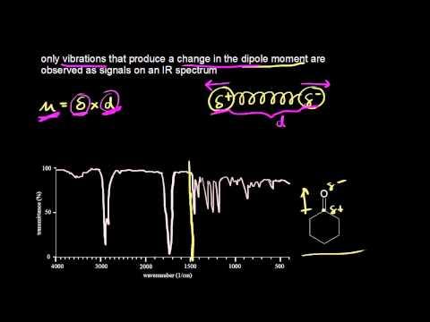 mass spectrometry khan academy
