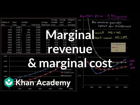 revenue - Learn more: http://www.khanacademy.org/video?v=xGkE0oHyNhk Thinking about a rational quantity of juice to produce.
