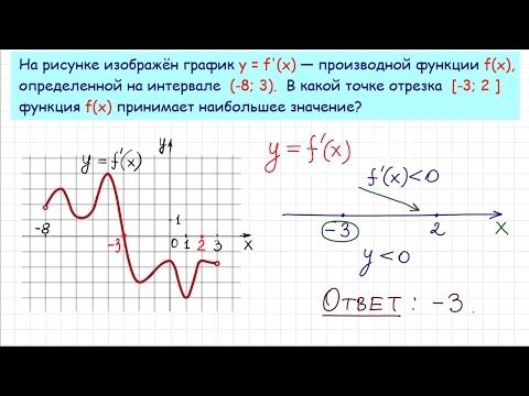 На рисунке изображён график функции