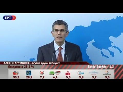Η πρώτη επίσημη εκτίμηση: Στις 7,5 μονάδες η διαφορά ΣΥΡΙΖΑ – ΝΔ
