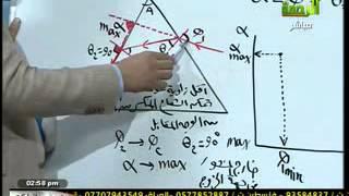 الفيزياء للاستاذ / محمد عبد المعبود  21-11-2012