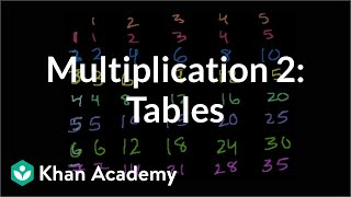 Multiplication 2: The Multiplication Tables