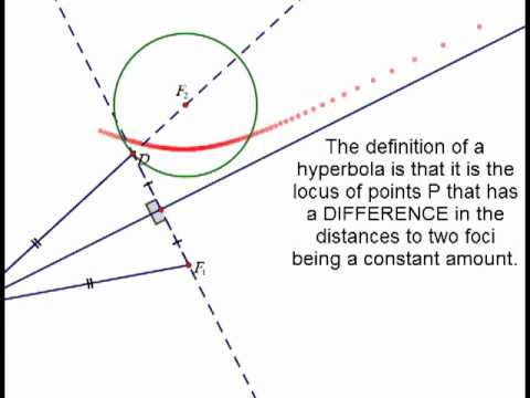 Conic Sections Pt 6: Constructing Hyperbolas