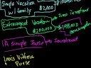 Investment vs. Consumption 2 Video Tutorial