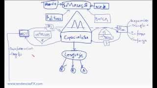 Curso de Analista del Lenguaje del Precio (1/60)