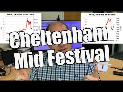 Cheltenham Mid Festival Thoughts