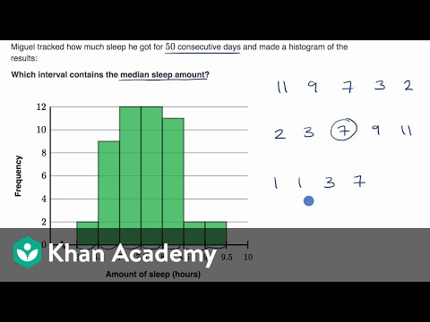 Median In A Histogram Video Khan Academy